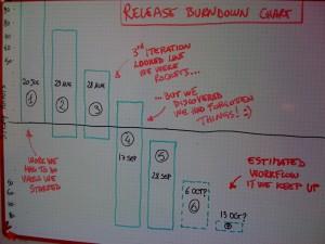 Un grafico burndown relativo ad un progetto di cui sto curando il processo