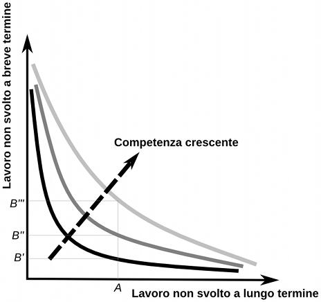 Un trade-off spinoso: semplicità a breve termine vs. a lungo termine.